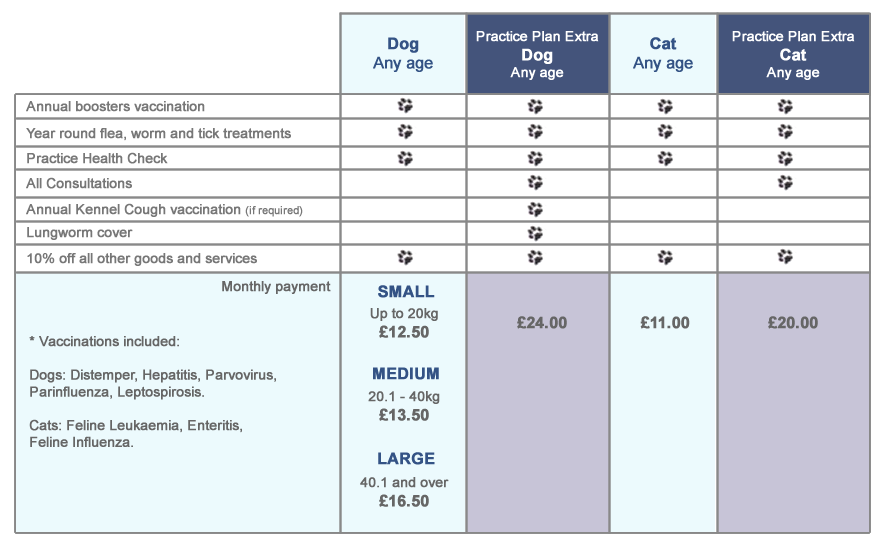 Thrums Veterinary Practice Plan for Small Animals